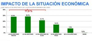 Venebarometro: El 72,9% de los venezolanos afirma que estamos en crisis económica