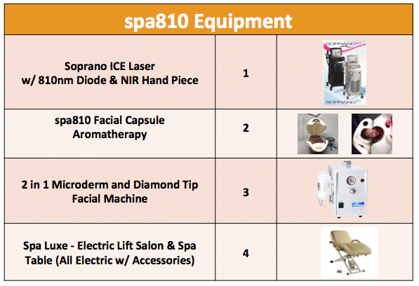Spa810 equipment